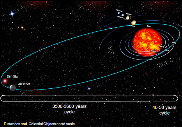 figure-30-the-long-and-short-cycles-of-the-mplanet.png